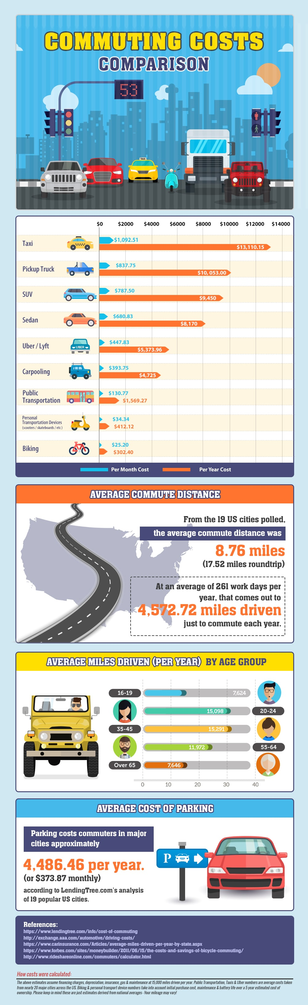 Infographic comparing the real cost of commuting